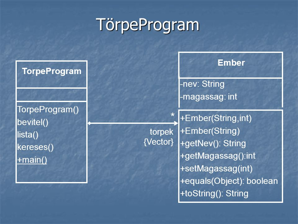 TörpeProgram -nev: String -magassag: int Ember +Ember(String,int) +Ember(String) +getNev(): String +getMagassag():int +setMagassag(int) +equals(Object