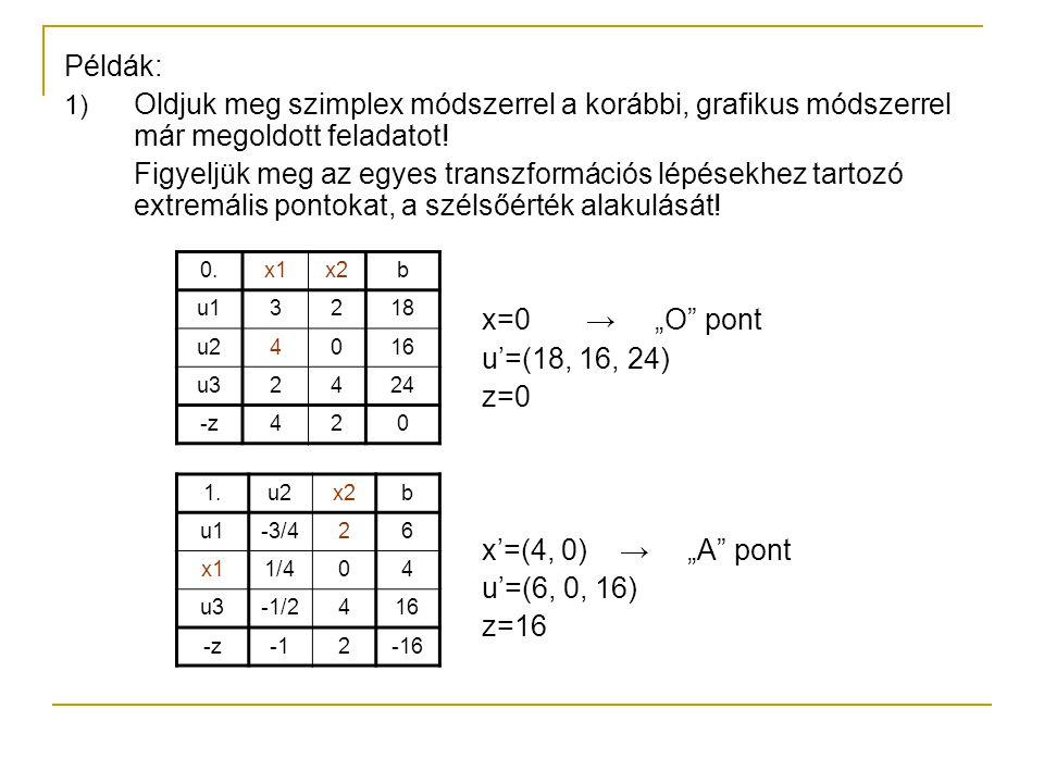"""x'=(4, 3) → """"P pont u'=(0, 0, 4) z(4,3) =22 optimális tábla, maximum Szimplex módszer: z O <z A <z P 2.u1u2b x2-3/81/23 x11/404 u31-24 -z-1/4-22"""