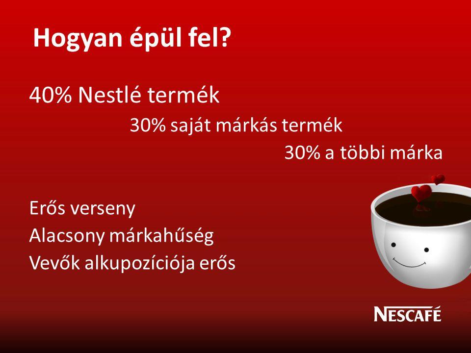 40% Nestlé termék 30% saját márkás termék 30% a többi márka Erős verseny Alacsony márkahűség Vevők alkupozíciója erős Hogyan épül fel?
