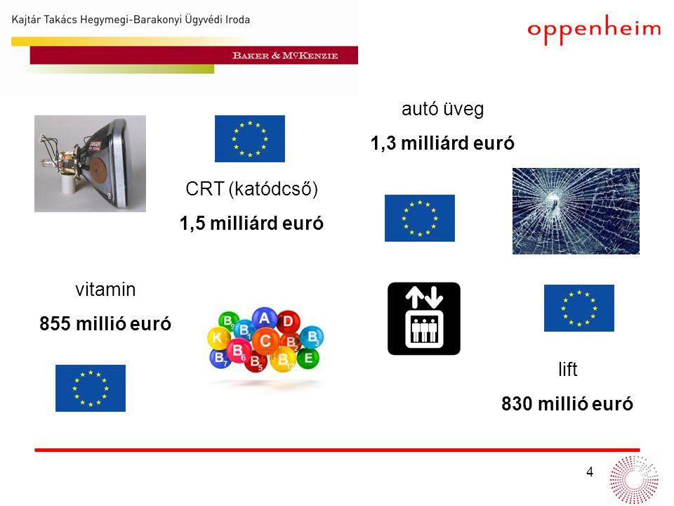 4 CRT (katódcső) 1,5 milliárd euró autó üveg 1,3 milliárd euró vitamin 855 millió euró lift 830 millió euró