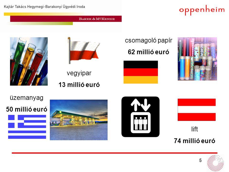 6 cement 660 millió euró aszfalt 200 millió euró mobiltelefonok 88 millió euró kerozin 41 millió euró