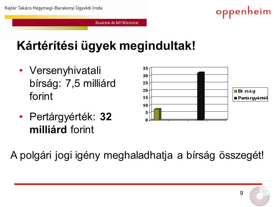 9 Kártérítési ügyek megindultak! •Versenyhivatali bírság: 7,5 milliárd forint •Pertárgyérték: 32 milliárd forint A polgári jogi igény meghaladhatja a