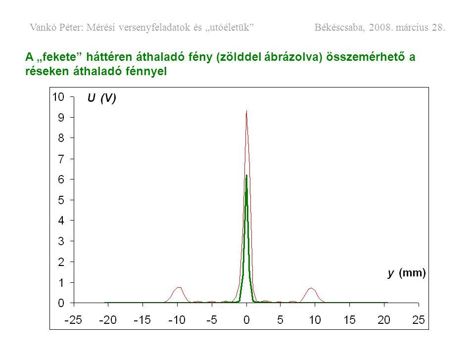 """A """"fekete"""" háttéren áthaladó fény (zölddel ábrázolva) összemérhető a réseken áthaladó fénnyel"""