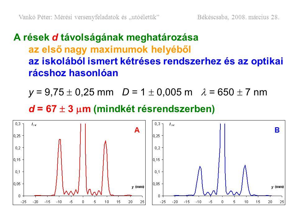 A rések d távolságának meghatározása az első nagy maximumok helyéből az iskolából ismert kétréses rendszerhez és az optikai rácshoz hasonlóan y = 9,75