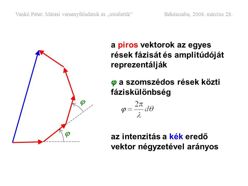 a piros vektorok az egyes rések fázisát és amplitúdóját reprezentálják φ a szomszédos rések közti fáziskülönbség az intenzitás a kék eredő vektor négy
