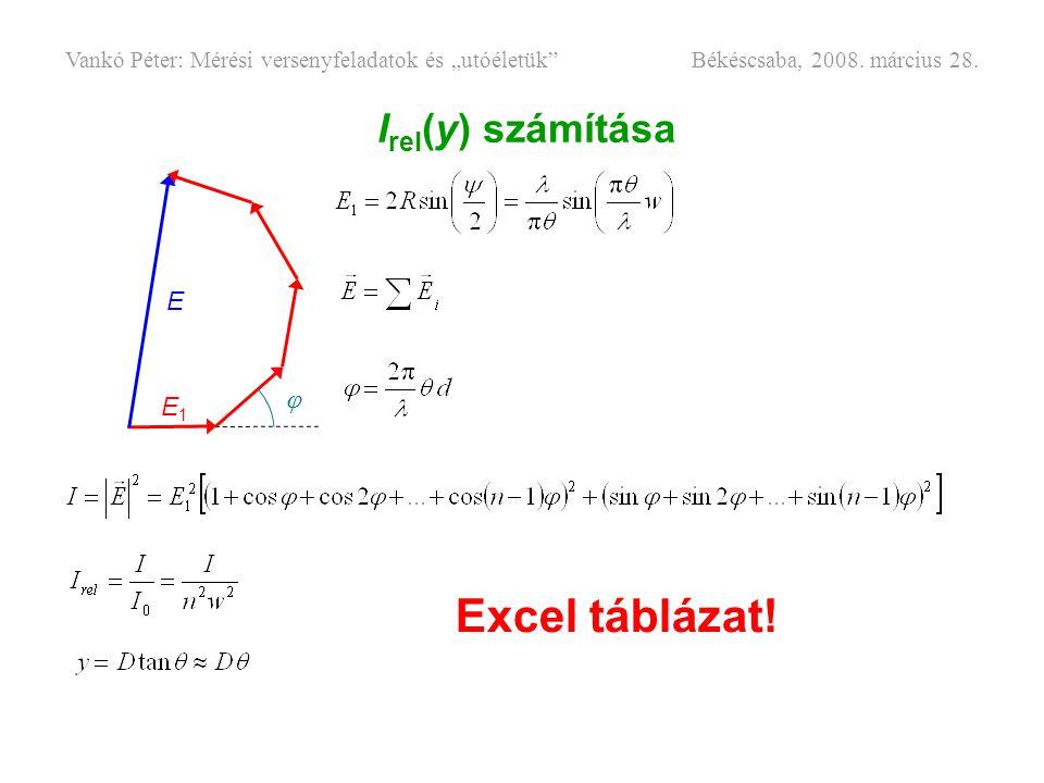 """I rel (y) számítása E1E1 E  Excel táblázat! Vankó Péter: Mérési versenyfeladatok és """"utóéletük"""" Békéscsaba, 2008. március 28."""