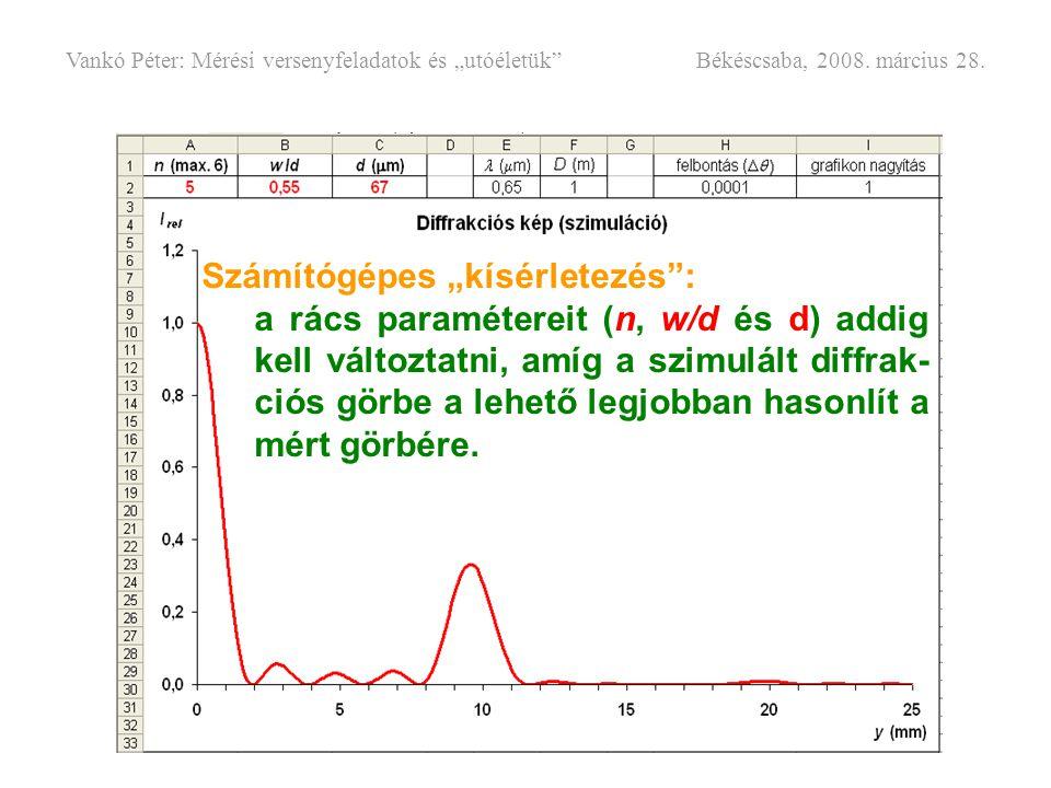 """Számítógépes """"kísérletezés"""": a rács paramétereit (n, w/d és d) addig kell változtatni, amíg a szimulált diffrak- ciós görbe a lehető legjobban hasonlí"""