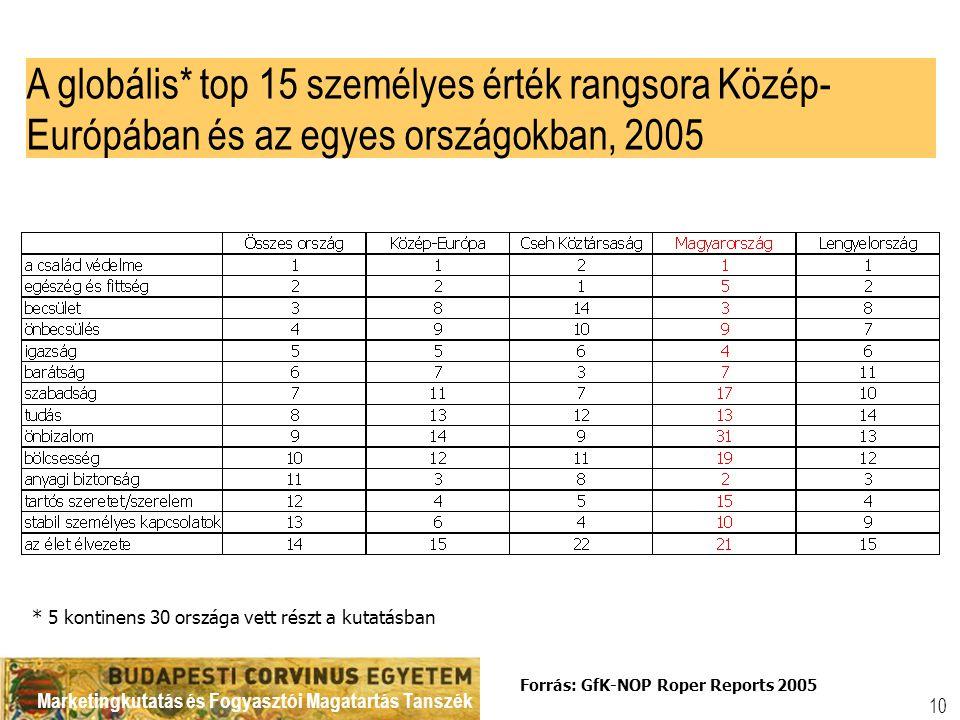 Marketingkutatás és Fogyasztói Magatartás Tanszék 10 A globális* top 15 személyes érték rangsora Közép- Európában és az egyes országokban, 2005 * 5 kontinens 30 országa vett részt a kutatásban Forrás: GfK-NOP Roper Reports 2005