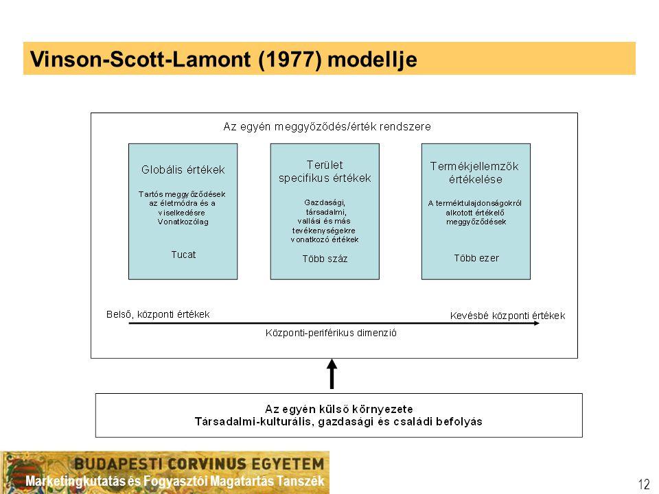 Marketingkutatás és Fogyasztói Magatartás Tanszék 12 Vinson-Scott-Lamont (1977) modellje