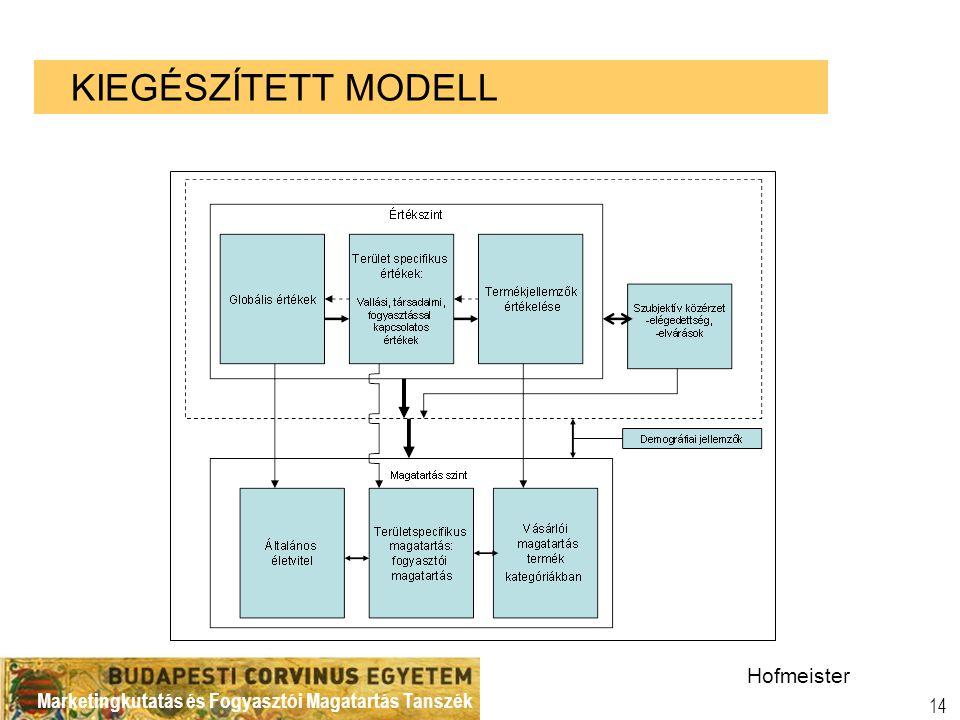 Marketingkutatás és Fogyasztói Magatartás Tanszék 14 KIEGÉSZÍTETT MODELL Hofmeister