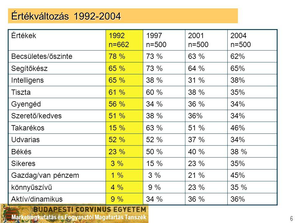 Marketingkutatás és Fogyasztói Magatartás Tanszék 6 Értékek1992 n=662 1997 n=500 2001 n=500 2004 n=500 Becsületes/őszinte78 %73 %63 %62% Segítőkész65 %73 %64 %65% Intelligens65 %38 %31 %38% Tiszta61 %60 %38 %35% Gyengéd56 %34 %36 %34% Szerető/kedves51 %38 %36%34% Takarékos15 %63 %51 %46% Udvarias52 % 37 %34% Békés23 %50 %40 %38 % Sikeres 3 %15 %23 %35% Gazdag/van pénzem 1 % 3 %21 %45% könnyűszívű 4 % 9 %23 %35 % Aktív/dinamikus 9 %34 %36 % Értékváltozás 1992-2004