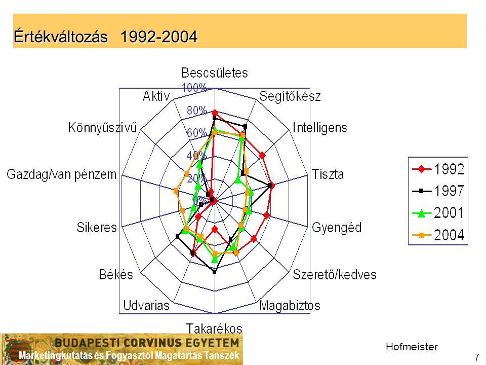 Marketingkutatás és Fogyasztói Magatartás Tanszék 7 Értékváltozás 1992-2004 Hofmeister