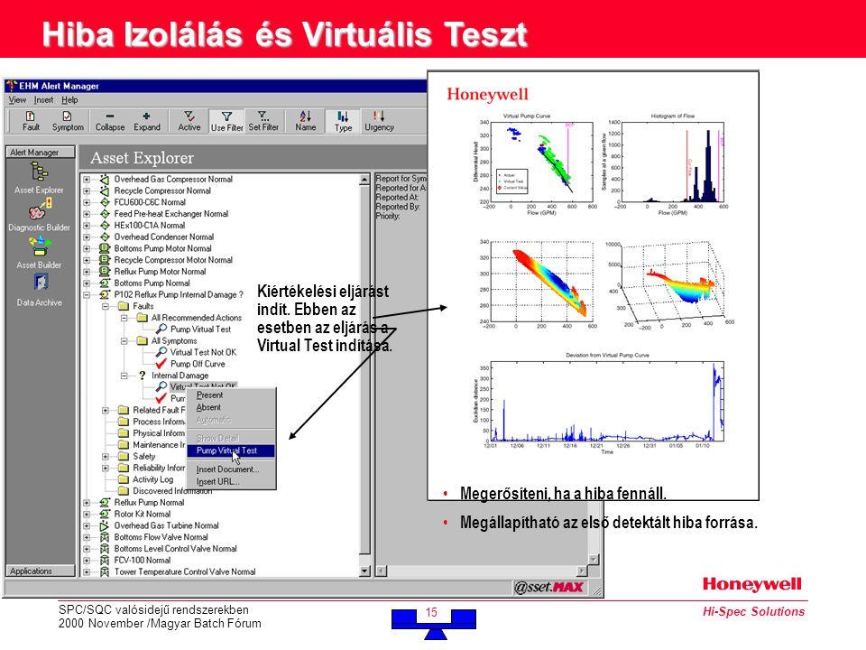 SPC/SQC valósidejű rendszerekben 2000 November /Magyar Batch Fórum 15 Hi-Spec Solutions Hiba Izolálás és Virtuális Teszt Kiértékelési eljárást indít.