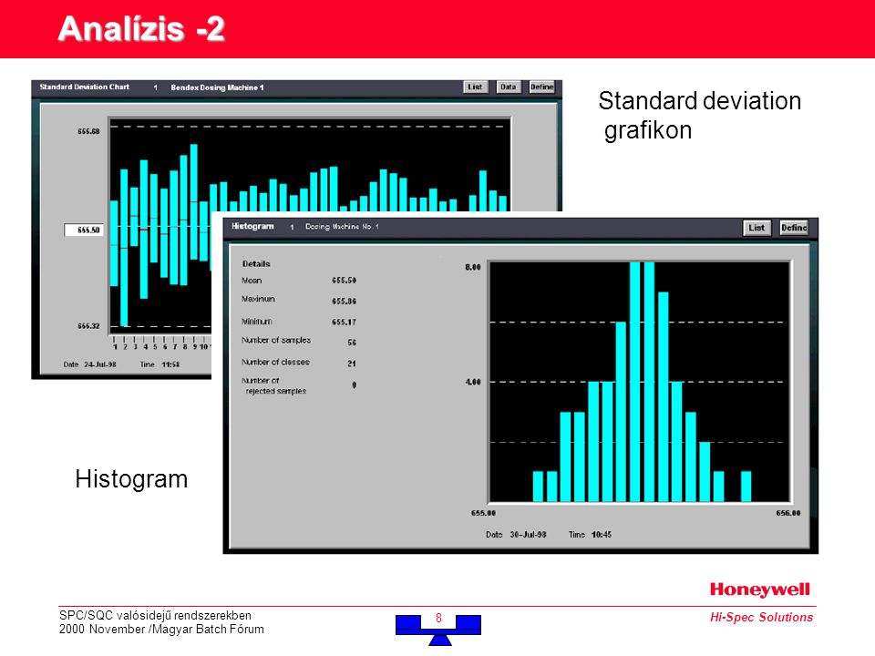 SPC/SQC valósidejű rendszerekben 2000 November /Magyar Batch Fórum 8 Hi-Spec Solutions Standard deviation grafikon Histogram Analízis -2