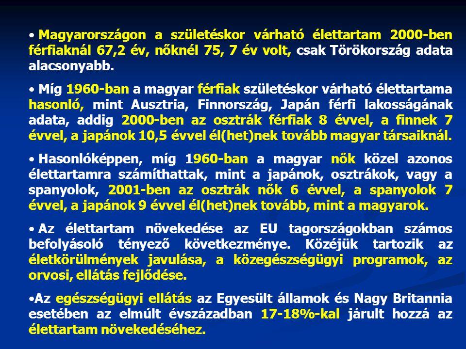 • Magyarországon a születéskor várható élettartam 2000-ben férfiaknál 67,2 év, nőknél 75, 7 év volt, csak Törökország adata alacsonyabb. • Míg 1960-ba