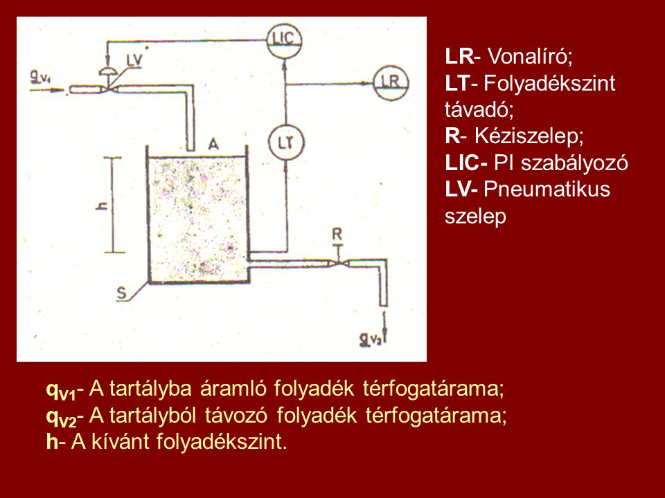A szabályozás tömbvázlata G c - A szabályozó átviteli függvénye; G v - A szabályozószelep átviteli függvénye; G p - A folyadéktartály átviteli függvénye; H 1 - A folyadékszint-távadó átviteli függvénye; P c - Alapjel (folyadékszint h=1 m); P M - Ellenőrző jel (a folyadékszint pillanatnyi értékével arányos jel); H- A szabályozott jellemző (folyadékszint-magasság); Z- Zavaró jellemzők; E- Hibajel, rendelkező jel (p c –p M ); P- Beavatkozó jel; F- A pneumatikus szabályozószelep szeleprúdjának elmozdulása.