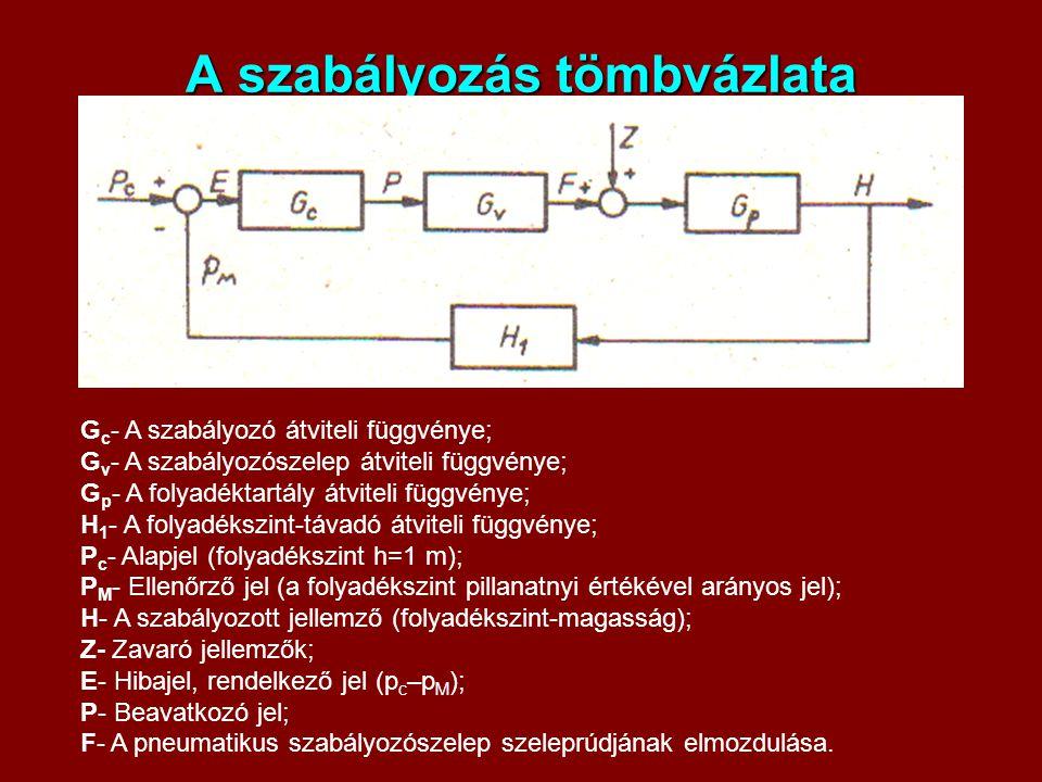 A szabályozás tömbvázlata G c - A szabályozó átviteli függvénye; G v - A szabályozószelep átviteli függvénye; G p - A folyadéktartály átviteli függvén