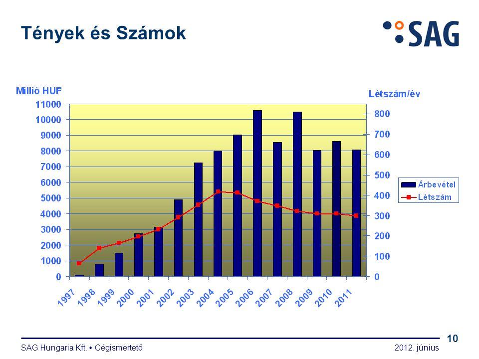 2012. június SAG Hungaria Kft.  Cégismertető 10 Tények és Számok