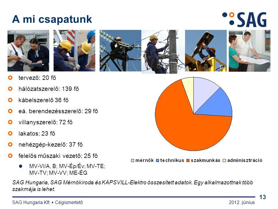 2012. június SAG Hungaria Kft.  Cégismertető 13  tervező: 20 fő  hálózatszerelő: 139 fő  kábelszerelő 36 fő  eá. berendezésszerelő: 29 fő  villa