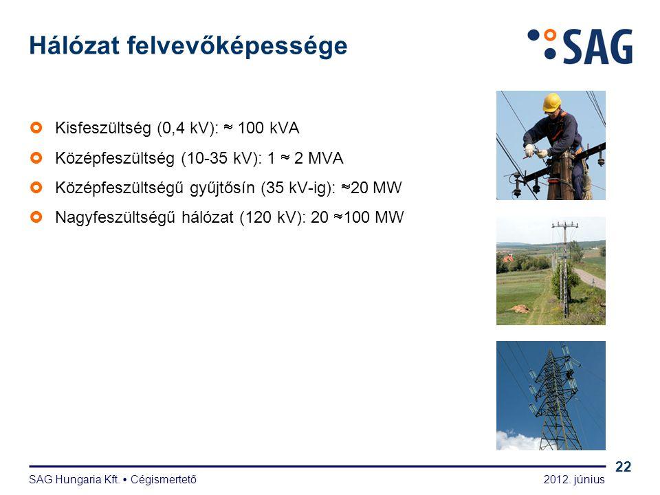 2012. június SAG Hungaria Kft.  Cégismertető 22 Hálózat felvevőképessége  Kisfeszültség (0,4 kV):  100 kVA  Középfeszültség (10-35 kV): 1  2 MVA