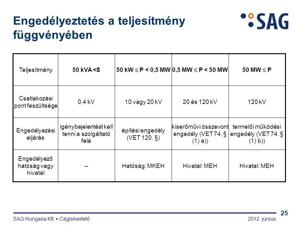 2012. június SAG Hungaria Kft.  Cégismertető 25 Engedélyeztetés a teljesítmény függvényében Teljesítmény50 kVA <S 50 kW  P < 0,5 MW0,5 MW  P < 50 M