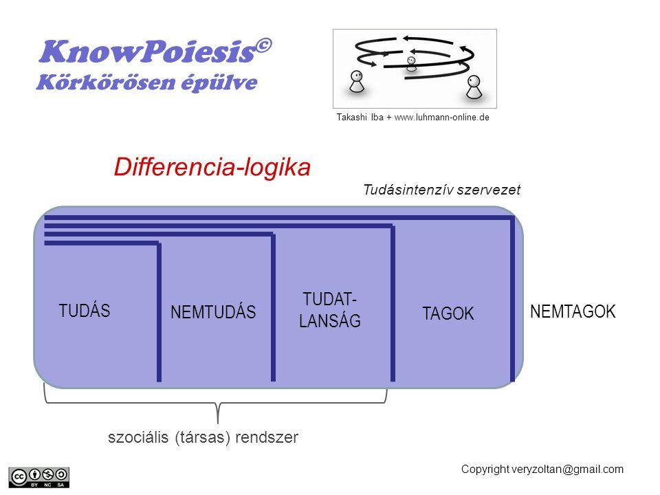 Copyright veryzoltan@gmail.com szociális (társas) rendszer Differencia-logika KnowPoiesis © Körkörösen épülve Tudásintenzív szervezet Takashi Iba + ww