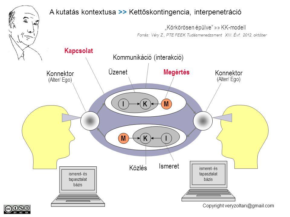 Copyright veryzoltan@gmail.com IM K KMI Kommunikáció (interakció) Üzenet Megértés Közlés Ismeret ismeret- és tapasztalat bázis Konnektor (Alter/ Ego)