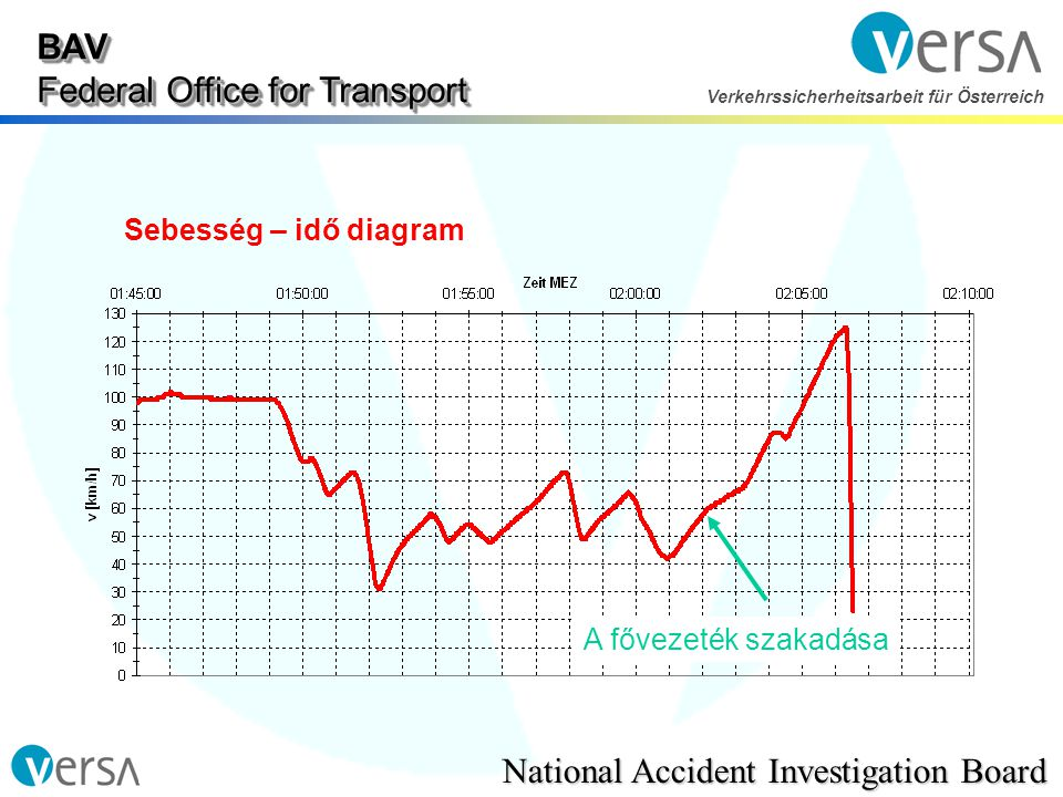 BAV Federal Office for Transport National Accident Investigation Board Verkehrssicherheitsarbeit für Österreich Sebesség – idő diagram A fővezeték szakadása