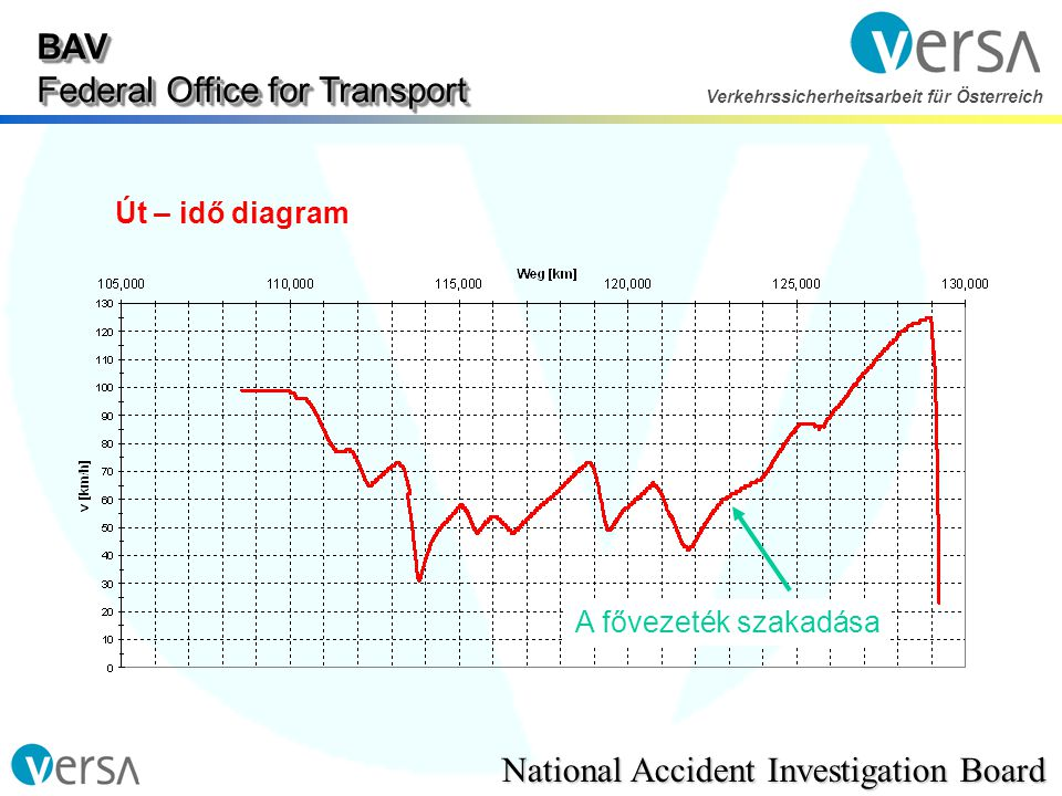 BAV Federal Office for Transport National Accident Investigation Board Verkehrssicherheitsarbeit für Österreich Út – idő diagram A fővezeték szakadása
