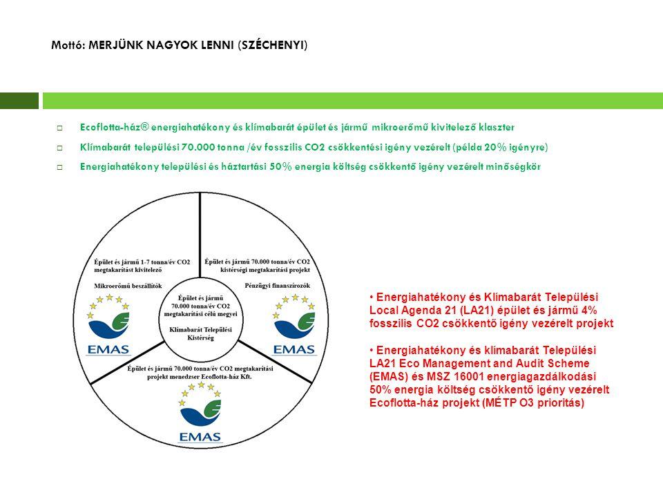 Mottó: MERJÜNK NAGYOK LENNI (SZÉCHENYI)  Ecoflotta-ház® energiahatékony és klímabarát épület és jármű mikroerőmű kivitelező klaszter  Klímabarát tel