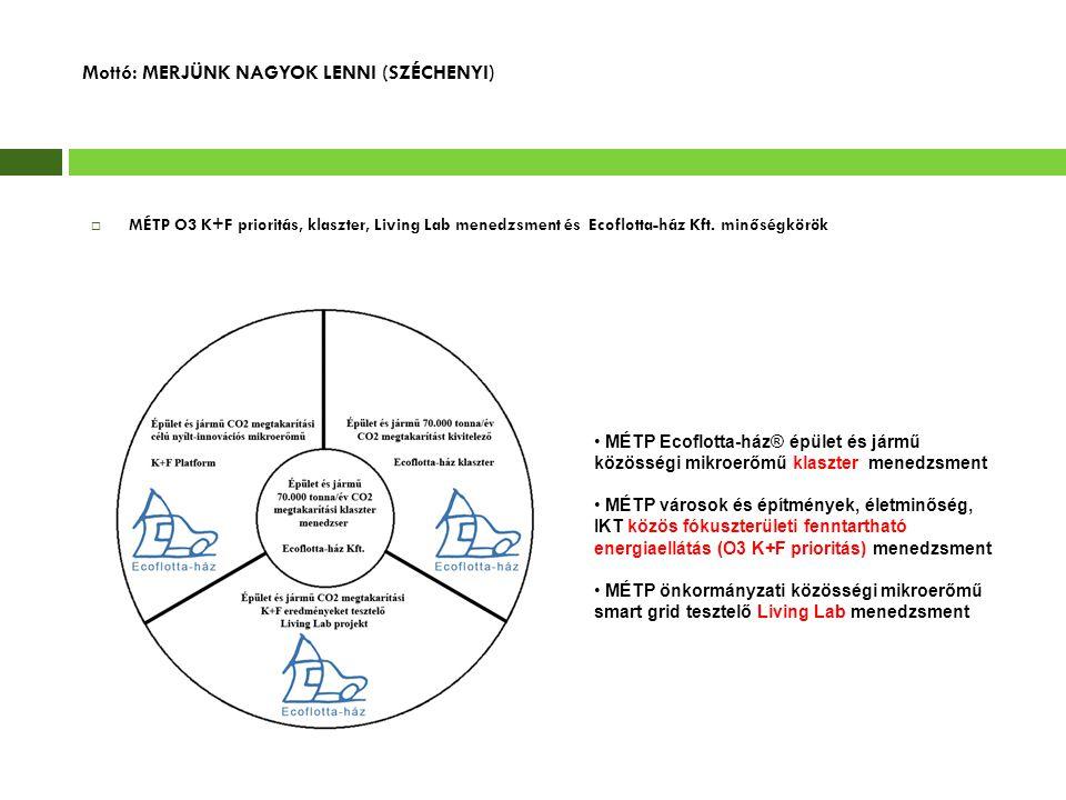 Mottó: MERJÜNK NAGYOK LENNI (SZÉCHENYI)  MÉTP O3 K+F prioritás, klaszter, Living Lab menedzsment és Ecoflotta-ház Kft. minőségkörök • MÉTP Ecoflotta-