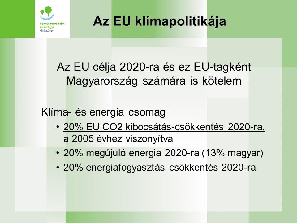Az EU klímapolitikája Az EU célja 2020-ra és ez EU-tagként Magyarország számára is kötelem Klíma- és energia csomag •20% EU CO2 kibocsátás-csökkentés