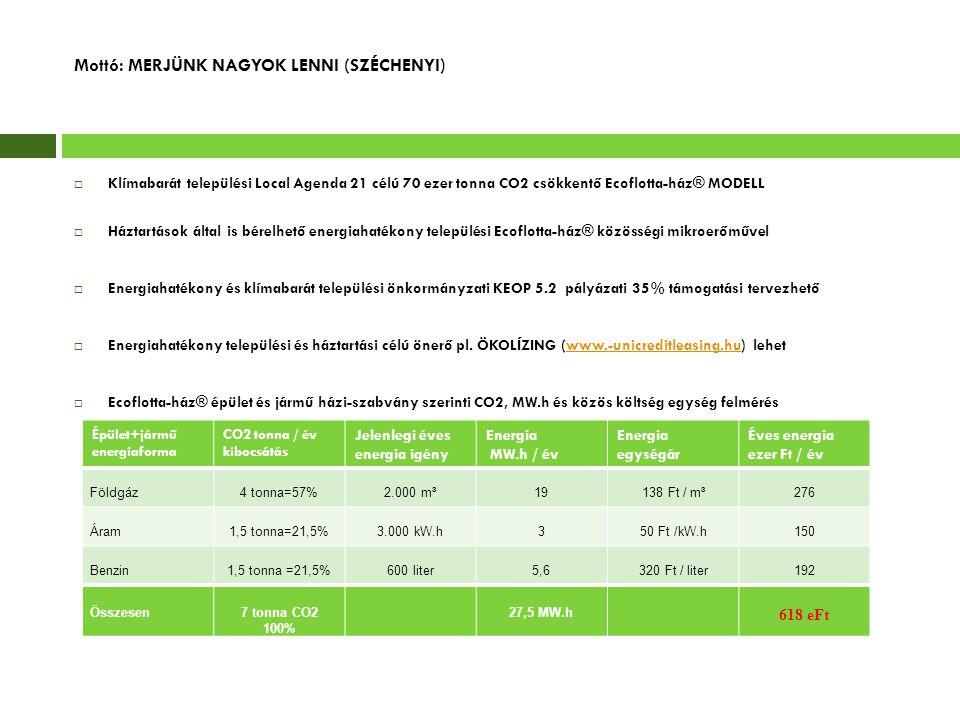 Mottó: MERJÜNK NAGYOK LENNI (SZÉCHENYI)  Klímabarát települési Local Agenda 21 célú 70 ezer tonna CO2 csökkentő Ecoflotta-ház® MODELL  Háztartások á