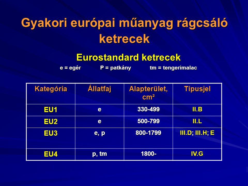Gyakori európai műanyag rágcsáló ketrecek Eurostandard ketrecek e = egérP = patkánytm = tengerimalac KategóriaÁllatfaj Alapterület, cm² Típusjel EU1e330-499II.B EU2e500-799II.L EU3 e, p 800-1799 III.D; III.H; E EU4 p, tm 1800-IV.G