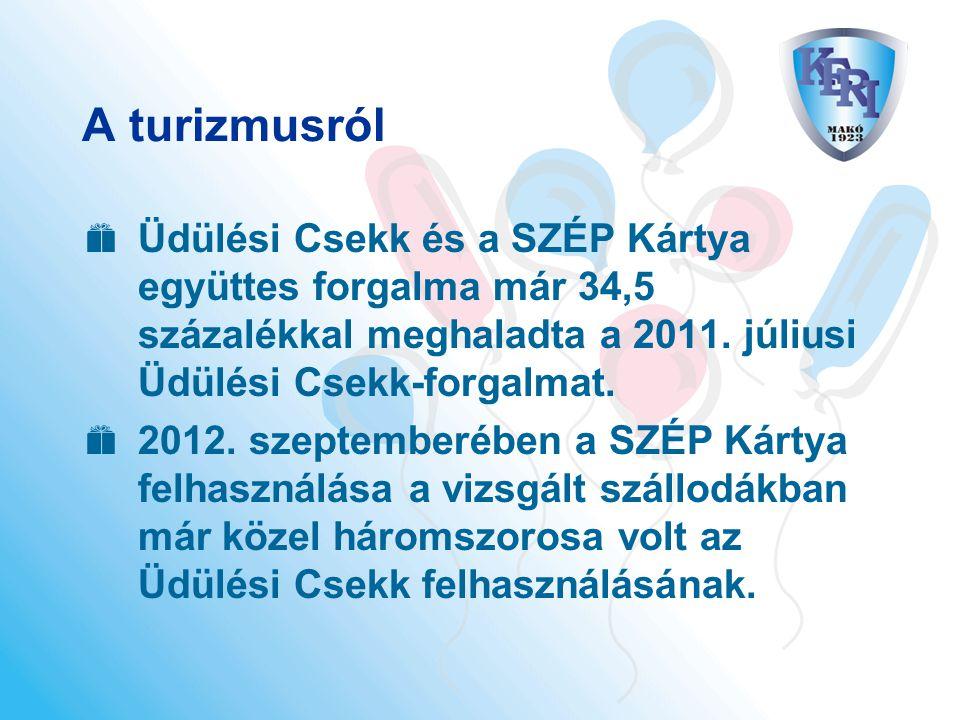 A turizmusról  Üdülési Csekk és a SZÉP Kártya együttes forgalma már 34,5 százalékkal meghaladta a 2011. júliusi Üdülési Csekk-forgalmat.  2012. szep