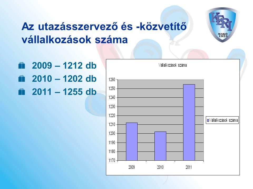 Az utazásszervező és -közvetítő vállalkozások száma  2009 – 1212 db  2010 – 1202 db  2011 – 1255 db