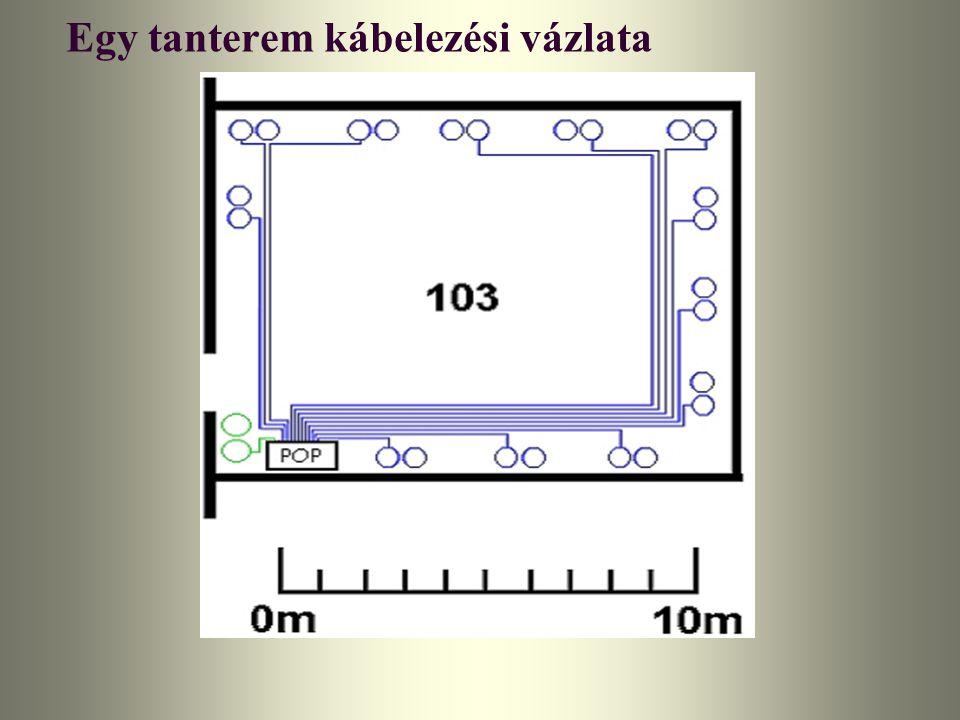 Egy tanterem kábelezési vázlata
