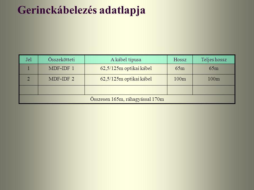 Gerinckábelezés adatlapja JelÖsszeköttetiA kábel típusaHosszTeljes hossz 1MDF-IDF 162,5/125m optikai kábel65m 2MDF-IDF 262,5/125m optikai kábel100m Ös