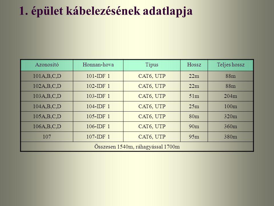 1. épület kábelezésének adatlapja AzonosítóHonnan-hovaTípusHosszTeljes hossz 101A,B,C,D101-IDF 1CAT6, UTP22m88m 102A,B,C,D102-IDF 1CAT6, UTP22m88m 103