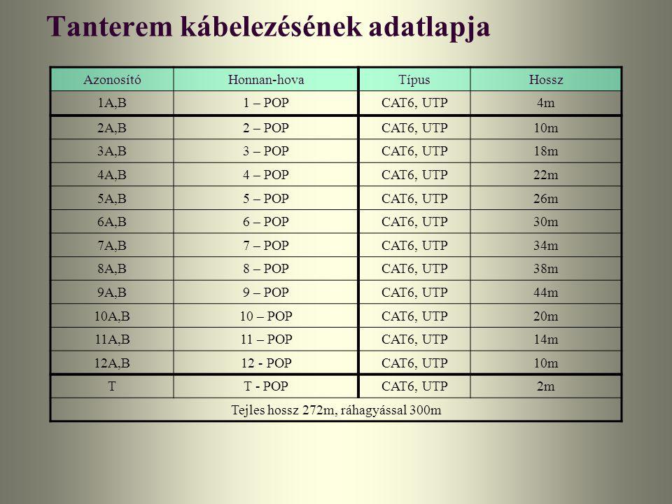 Tanterem kábelezésének adatlapja AzonosítóHonnan-hovaTípusHossz 1A,B1 – POPCAT6, UTP4m 2A,B2 – POPCAT6, UTP10m 3A,B3 – POPCAT6, UTP18m 4A,B4 – POPCAT6