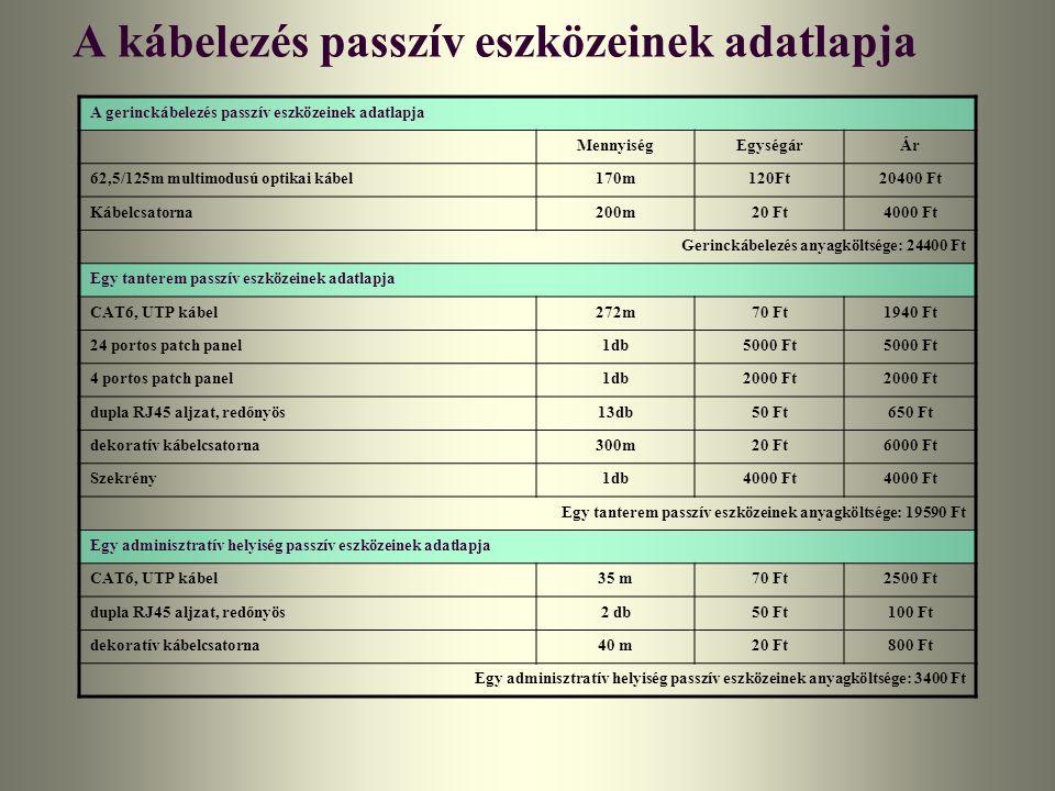 A kábelezés passzív eszközeinek adatlapja A gerinckábelezés passzív eszközeinek adatlapja MennyiségEgységárÁr 62,5/125m multimodusú optikai kábel170m1