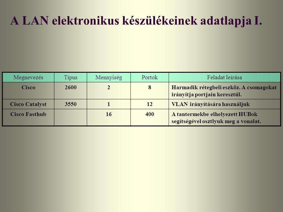 A LAN elektronikus készülékeinek adatlapja I. MegnevezésTípusMennyiségPortokFeladat leírása Cisco260028Harmadik rétegbeli eszköz. A csomagokat irányít