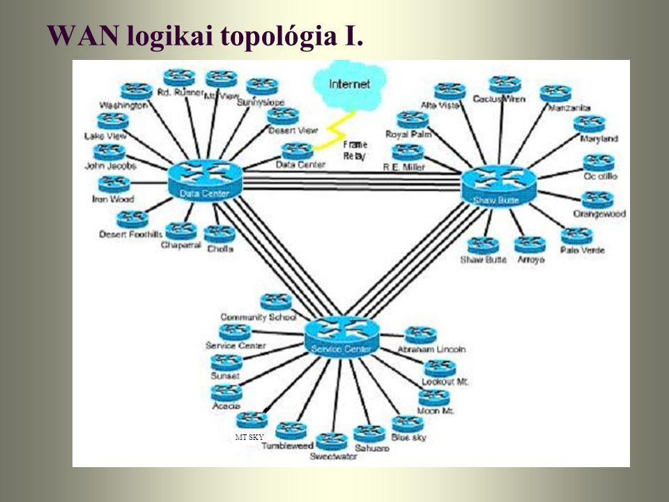 WAN logikai topológia I. MT SKY