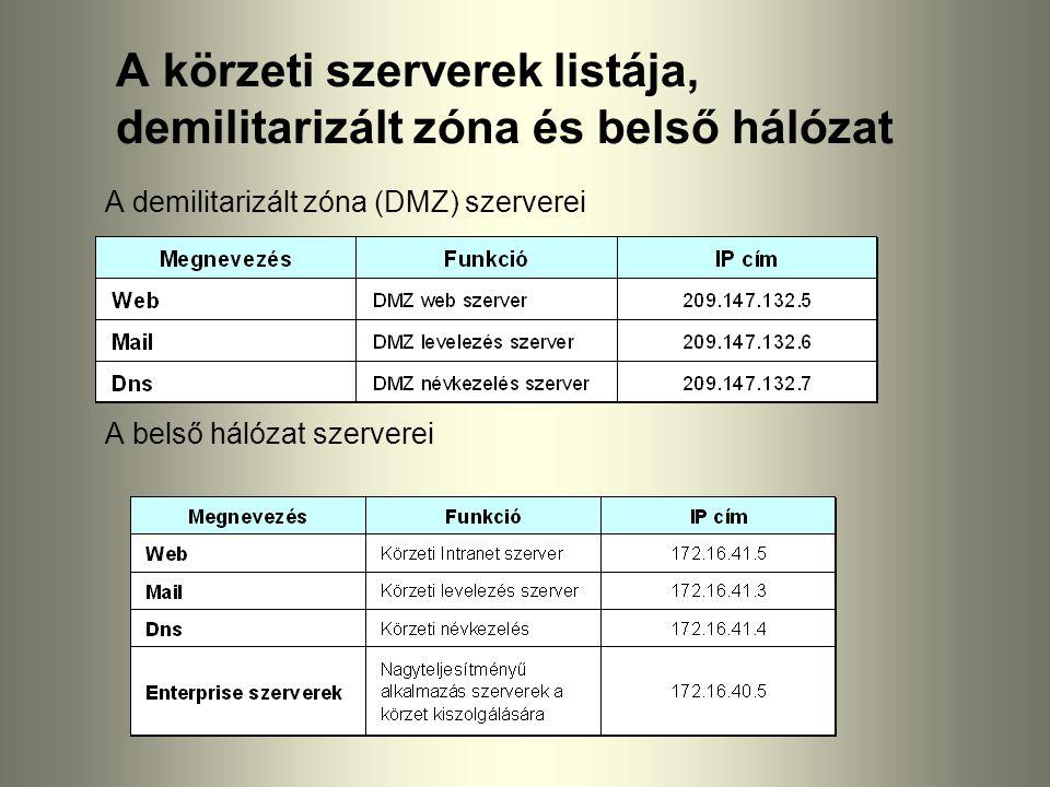 A körzeti szerverek listája, demilitarizált zóna és belső hálózat A demilitarizált zóna (DMZ) szerverei A belső hálózat szerverei