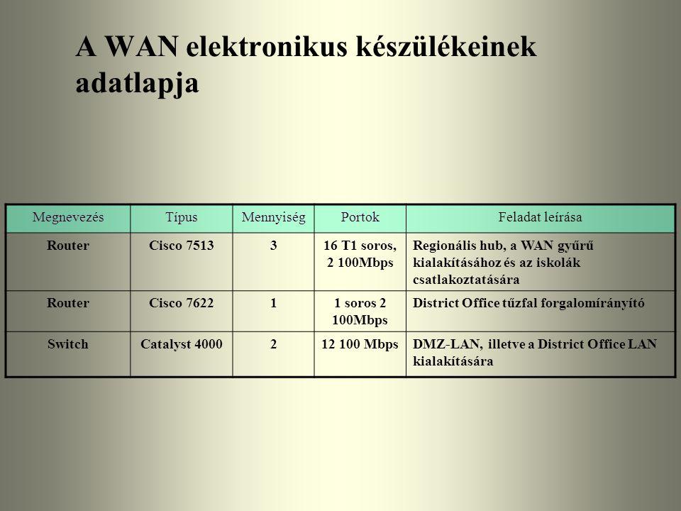 A WAN elektronikus készülékeinek adatlapja MegnevezésTípusMennyiségPortokFeladat leírása RouterCisco 7513316 T1 soros, 2 100Mbps Regionális hub, a WAN