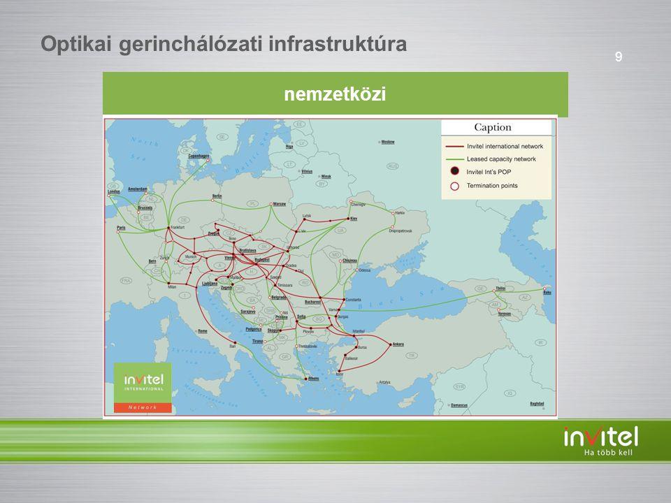 9 Optikai gerinchálózati infrastruktúra nemzetközi