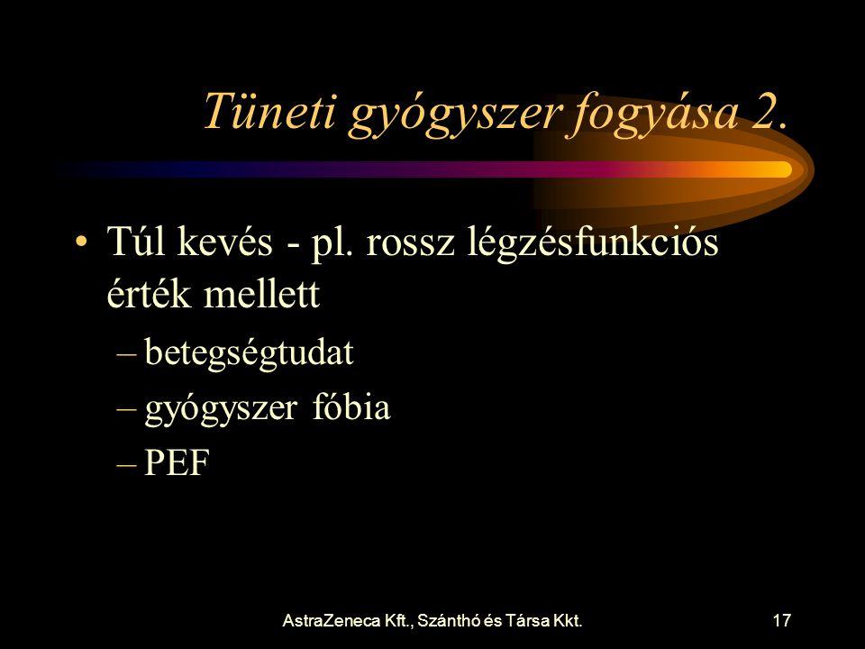 AstraZeneca Kft., Szánthó és Társa Kkt.17 Tüneti gyógyszer fogyása 2.