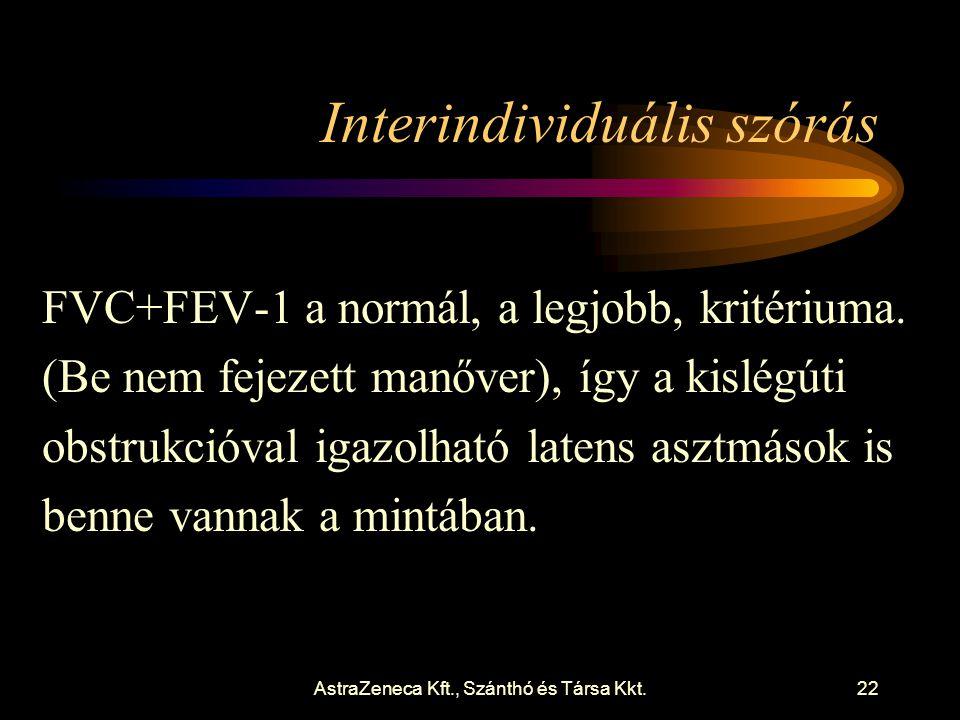AstraZeneca Kft., Szánthó és Társa Kkt.22 Interindividuális szórás FVC+FEV-1 a normál, a legjobb, kritériuma.