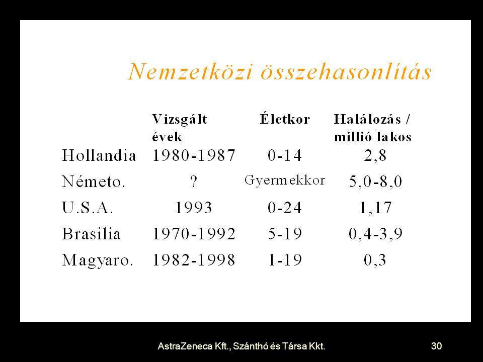 AstraZeneca Kft., Szánthó és Társa Kkt.30