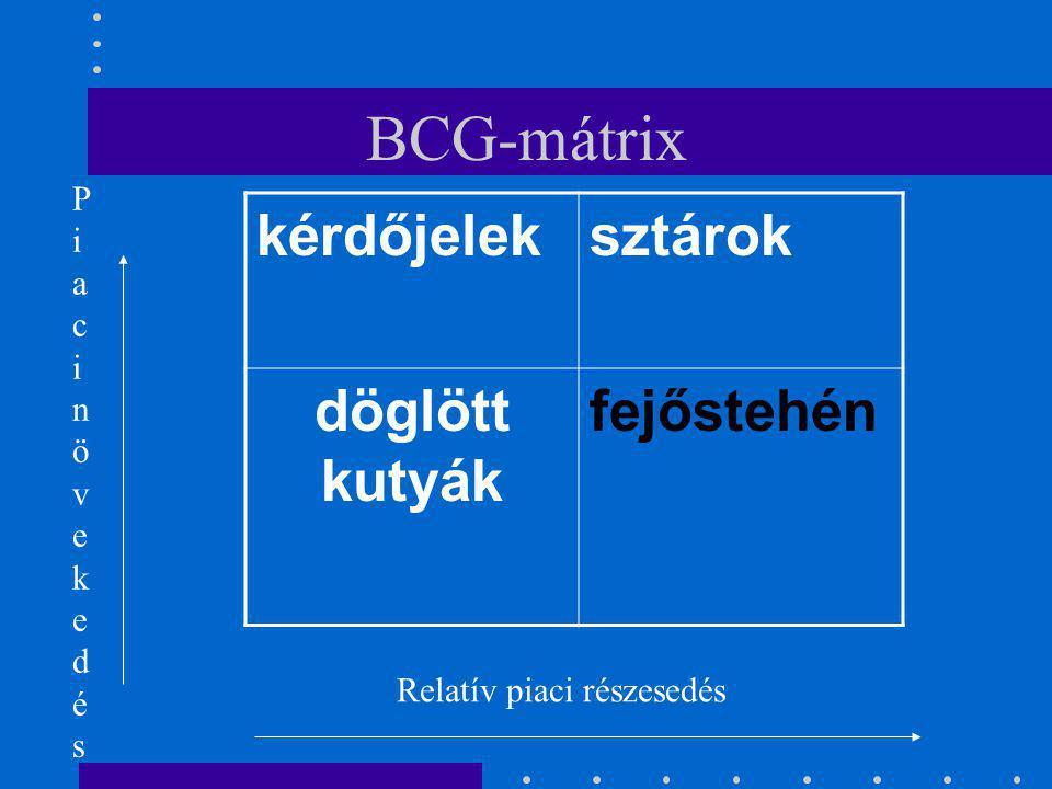 BCG-mátrix ???????.